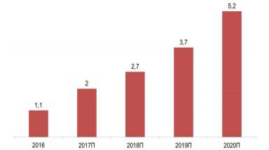 Количество подключенных объектов ЖКХ в РФ 2016-2020П, млн