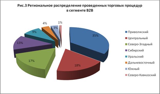 Единая информационная система арендной отрасли россии b2b-rent представляет топ-20 российских компаний по аренде